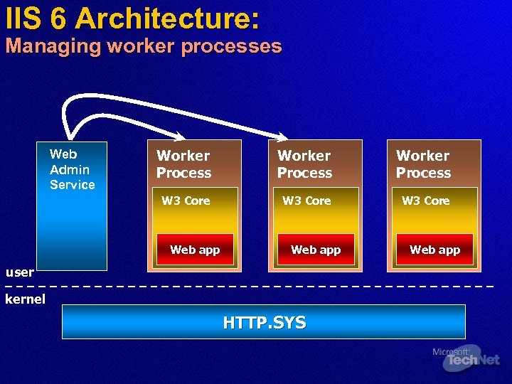 IIS 6 Architecture: Managing worker processes Web Admin Service Worker Process W 3 Core