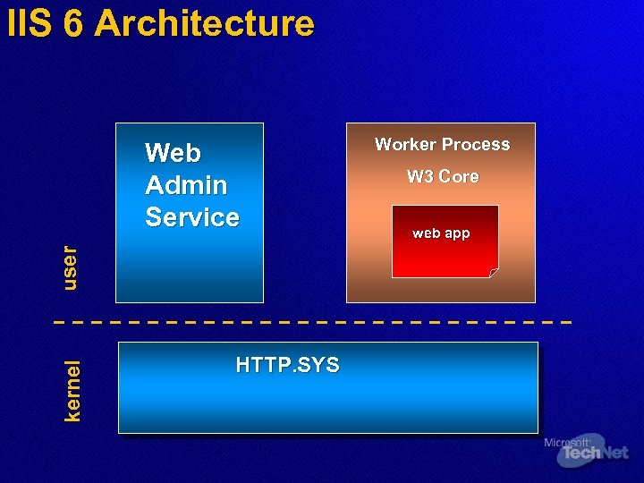 IIS 6 Architecture kernel user Web Admin Service HTTP. SYS Worker Process W 3