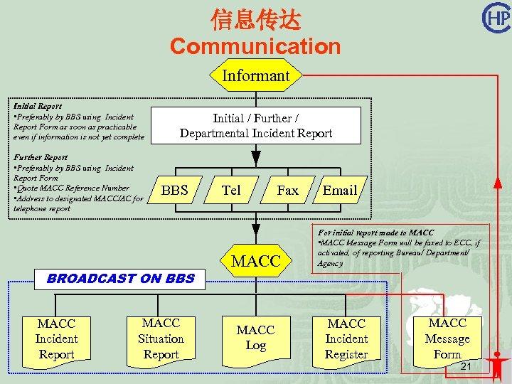 信息传达 Communication Informant Initial Report • Preferably by BBS using Incident Report Form as