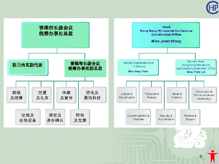 香港部长级会议 统筹办事处总监 香港部长级会议 统筹办事处副总监 驻日内瓦副代表 联络 及统筹 交通 及礼宾 住宿及 会场设备 传媒 及宣传 保安及