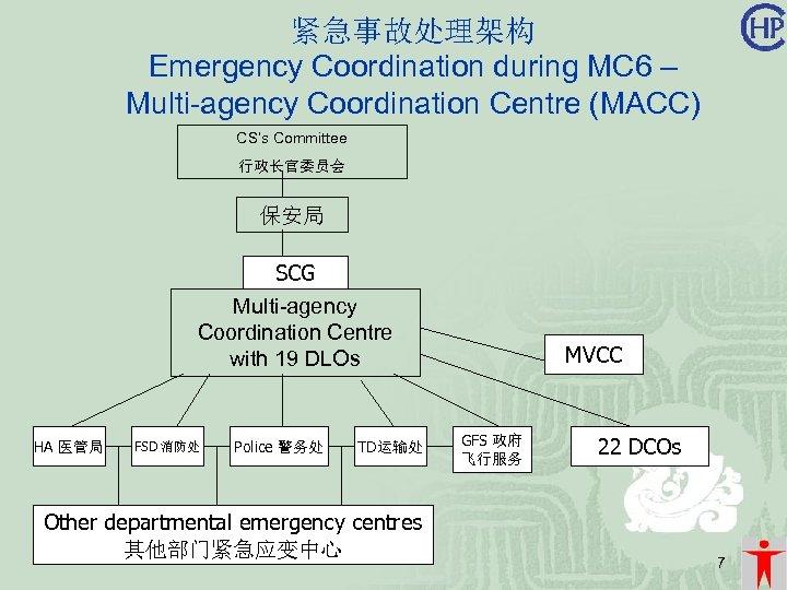 紧急事故处理架构 Emergency Coordination during MC 6 – Multi-agency Coordination Centre (MACC) CS's Committee 行政长官委员会