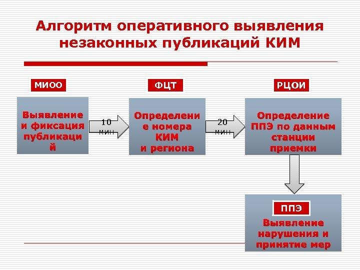 Алгоритм оперативного выявления незаконных публикаций КИМ ФЦТ МИОО Выявление и фиксация публикаци й 10