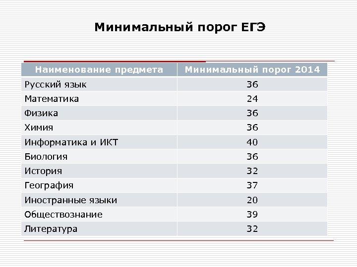 Минимальный порог ЕГЭ Наименование предмета Минимальный порог 2014 Русский язык 36 Математика 24 Физика