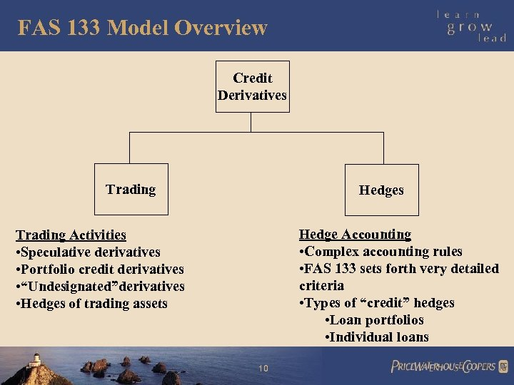 FAS 133 Model Overview Credit Derivatives Trading Hedges Hedge Accounting • Complex accounting rules