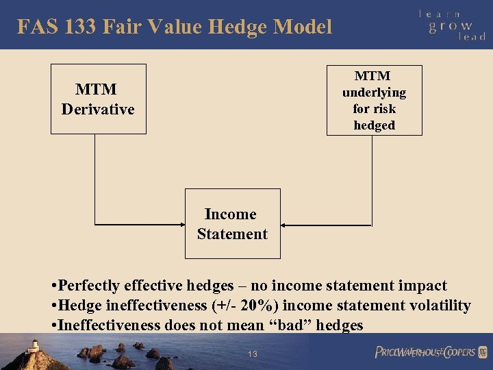 FAS 133 Fair Value Hedge Model MTM underlying for risk hedged MTM Derivative Income