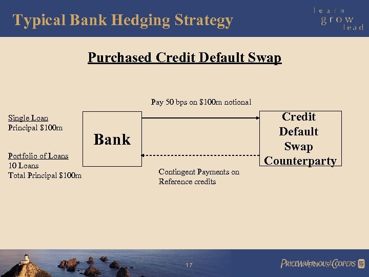 Typical Bank Hedging Strategy Purchased Credit Default Swap Pay 50 bps on $100 m
