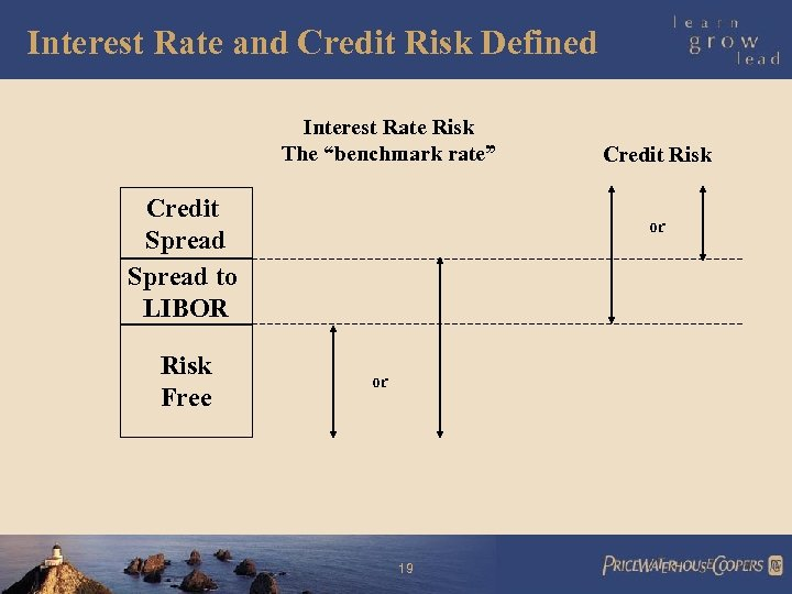 "Interest Rate and Credit Risk Defined Interest Rate Risk The ""benchmark rate"" Credit Spread"