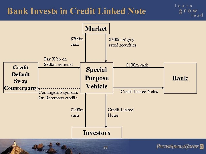 Bank Invests in Credit Linked Note Market $300 m cash Credit Default Swap Counterparty