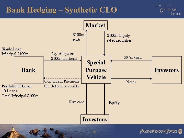 Bank Hedging – Synthetic CLO Market $100 m cash Single Loan Principal $100 m