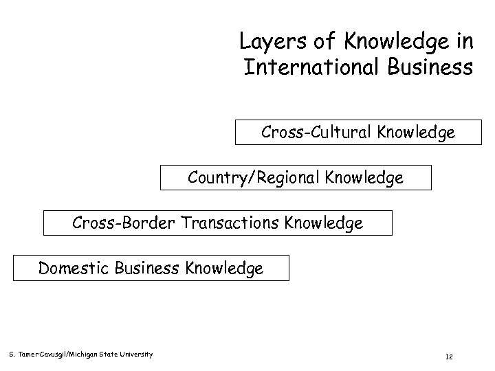 Layers of Knowledge in International Business Cross-Cultural Knowledge Country/Regional Knowledge Cross-Border Transactions Knowledge Domestic