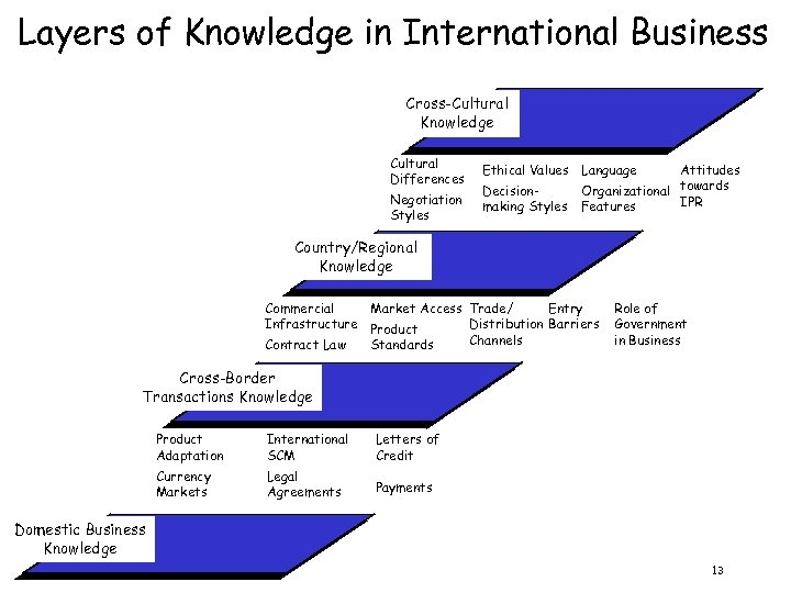 Layers of Knowledge in International Business Cross-Cultural Knowledge Cultural Differences Negotiation Styles Ethical Values