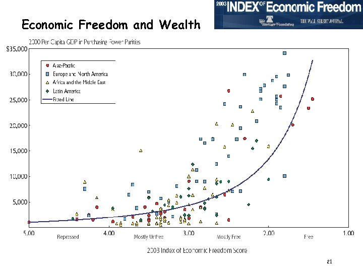 Economic Freedom and Wealth 21