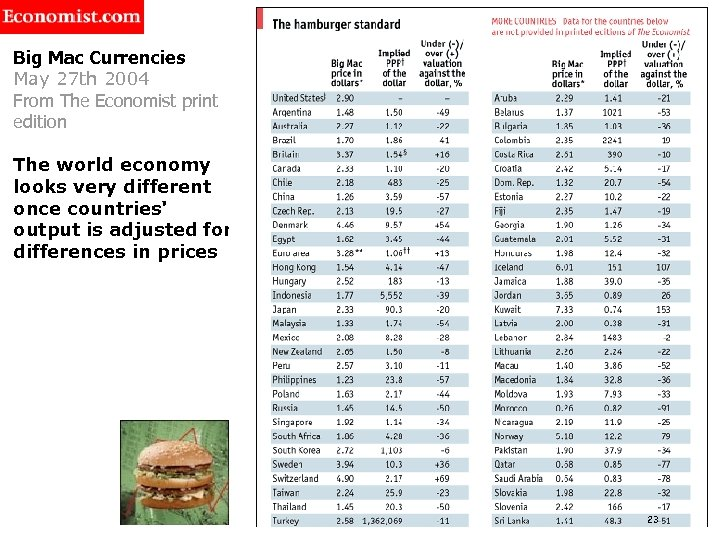 Big Mac Currencies May 27 th 2004 From The Economist print edition The world