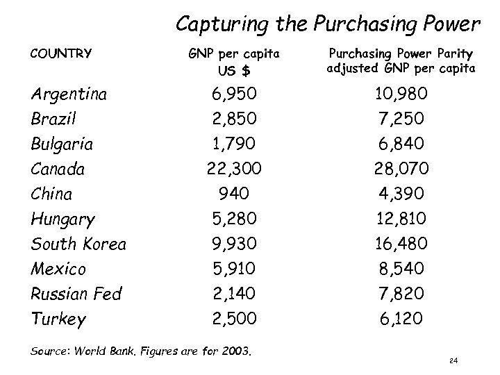 Capturing the Purchasing Power COUNTRY Argentina Brazil Bulgaria Canada China Hungary South Korea Mexico