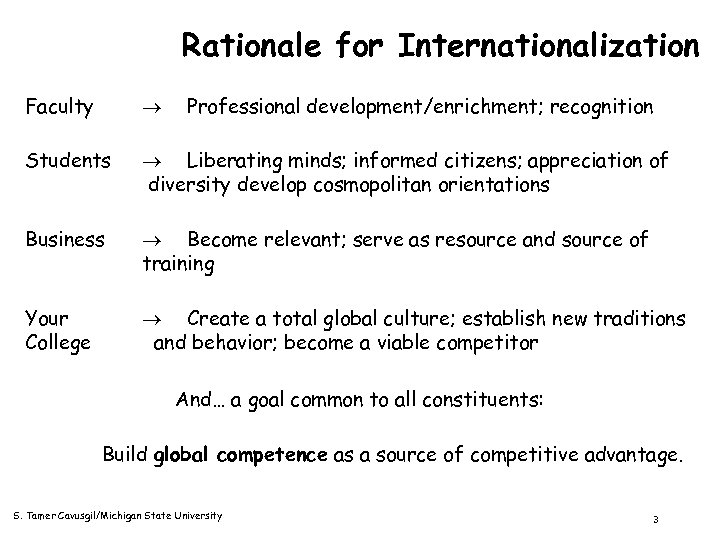 Rationale for Internationalization Faculty Professional development/enrichment; recognition Students Liberating minds; informed citizens; appreciation of