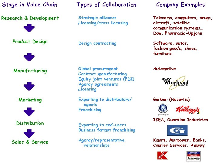 Stage in Value Chain Research & Development Types of Collaboration Company Examples Strategic alliances
