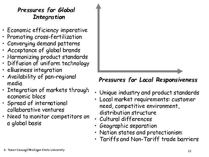 Pressures for Global Integration • • Economic efficiency imperative Promoting cross-fertilization Converging demand patterns