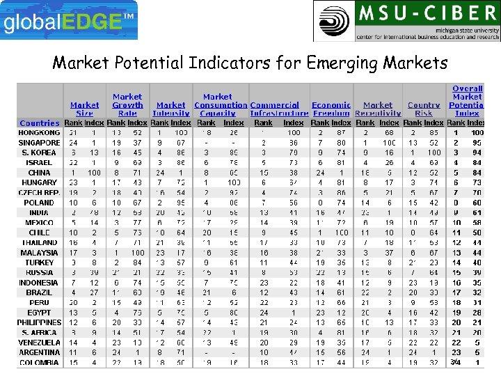 Market Potential Indicators for Emerging Markets 36