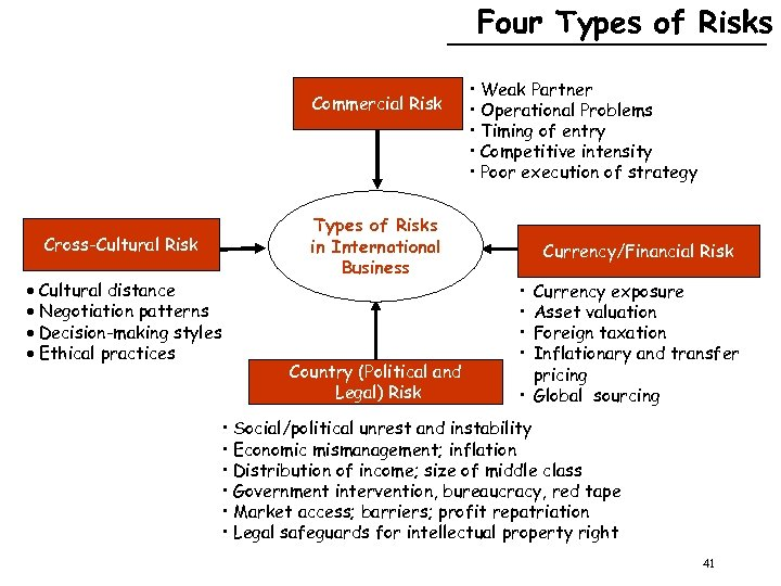 Four Types of Risks Commercial Risk Cross-Cultural Risk Cultural distance Negotiation patterns Decision-making styles