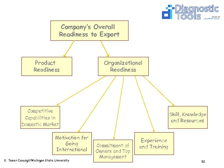 Company's Overall Readiness to Export Product Readiness Organizational Readiness Competitive Capabilities in Domestic Market