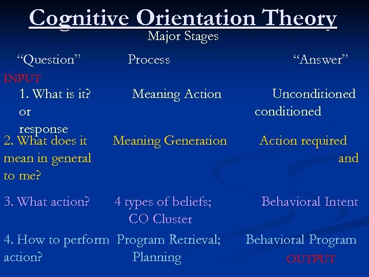 "Cognitive Orientation Theory Major Stages ""Question"" Process ""Answer"" INPUT 1. What is it? or"