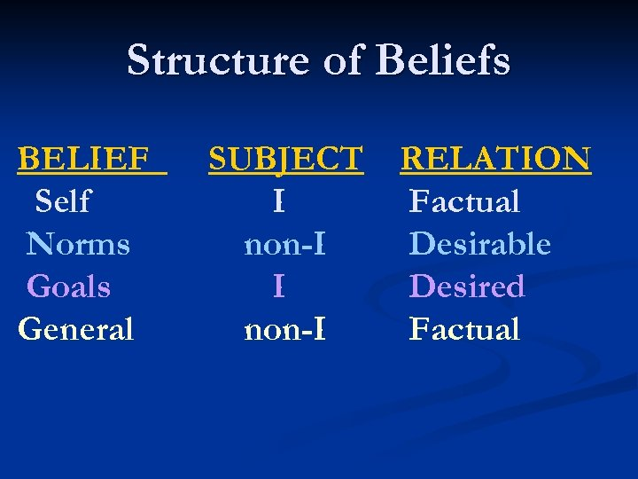 Structure of Beliefs BELIEF Self Norms Goals General SUBJECT I non-I RELATION Factual Desirable