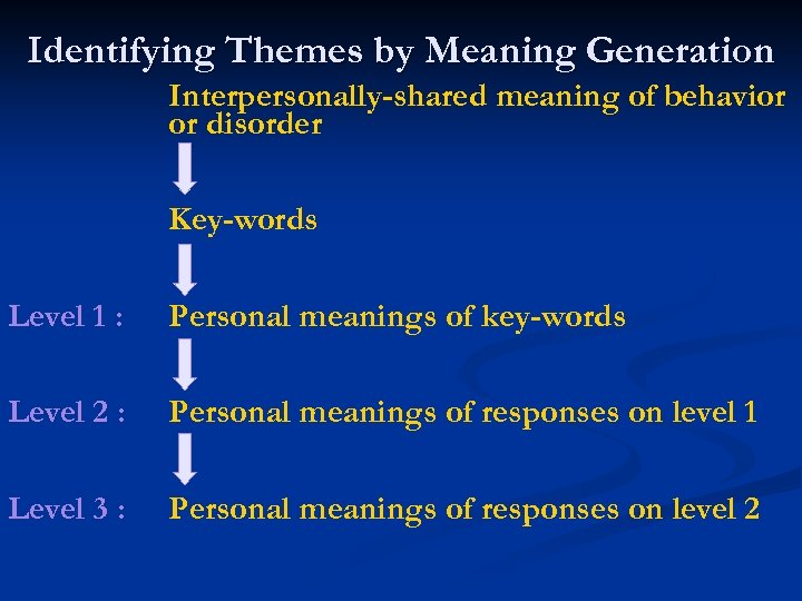 Identifying Themes by Meaning Generation Interpersonally-shared meaning of behavior or disorder Key-words Level 1