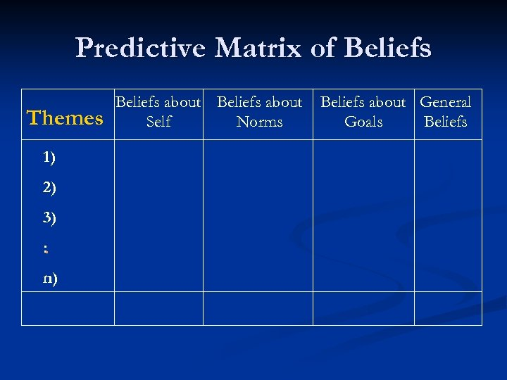 Predictive Matrix of Beliefs Themes 1) 2) 3) : . n) Beliefs about Self