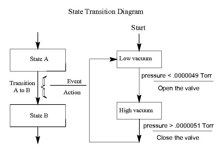 State Transition Diagram Start Low vacuum State A Transition A to B State B