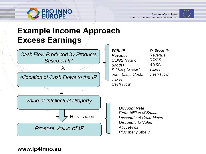 Example Income Approach Excess Earnings Cash Flow Produced by Products Based on IP X
