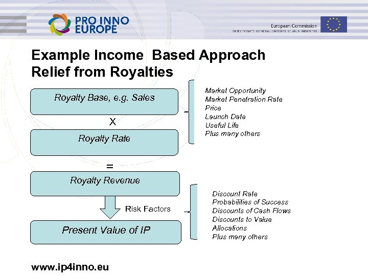 Example Income Based Approach Relief from Royalties Royalty Base, e. g. Sales X Royalty