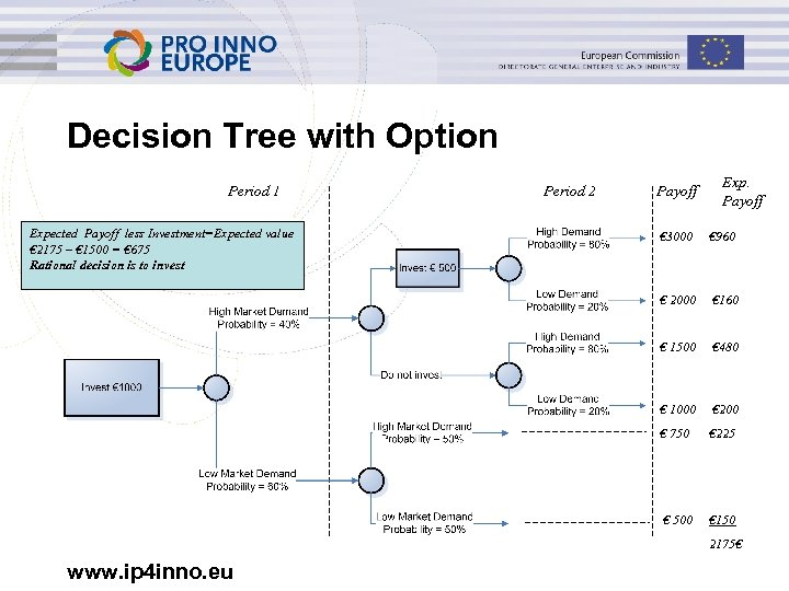 Decision Tree with Option Period 1 Expected Payoff less Investment=Expected value € 2175 –