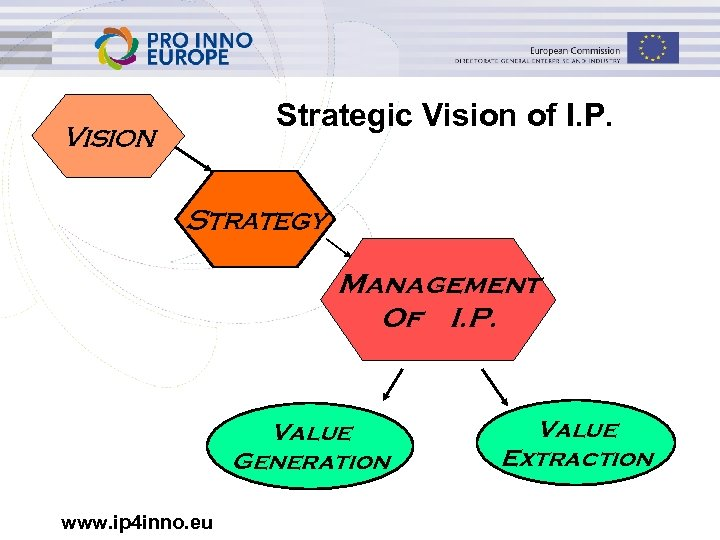 Strategic Vision of I. P. Vision Strategy Management Of I. P. Value Generation www.