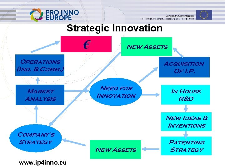 Strategic Innovation € New Assets Operations (Ind. & Comm. ) Market Analysis Acquisition Of
