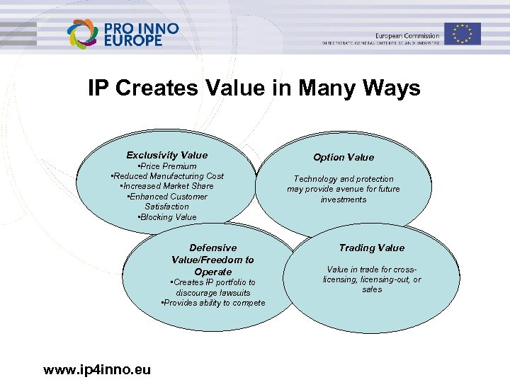 IP Creates Value in Many Ways Exclusivity Value • Price Premium • Reduced Manufacturing