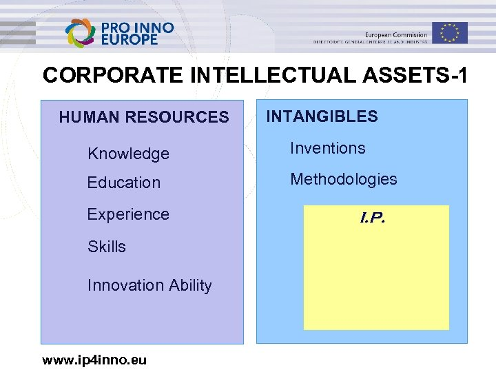 CORPORATE INTELLECTUAL ASSETS-1 HUMAN RESOURCES INTANGIBLES Knowledge Inventions Education Methodologies Experience Skills Innovation Ability