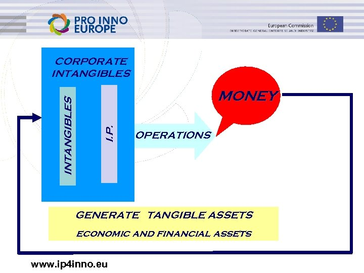 MONEY I. P. INTANGIBLES CORPORATE INTANGIBLES OPERATIONS GENERATE TANGIBLE ASSETS economic and financial assets