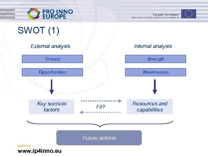 SWOT (1) External analysis Internal analysis Threats Strength Opportunities Weaknesses Key success factors Fit?