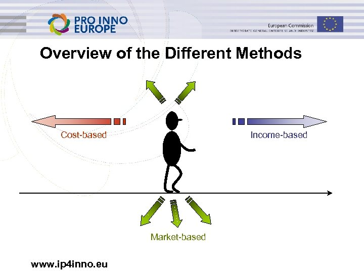 Overview of the Different Methods Cost-based Income-based Market-based www. ip 4 inno. eu