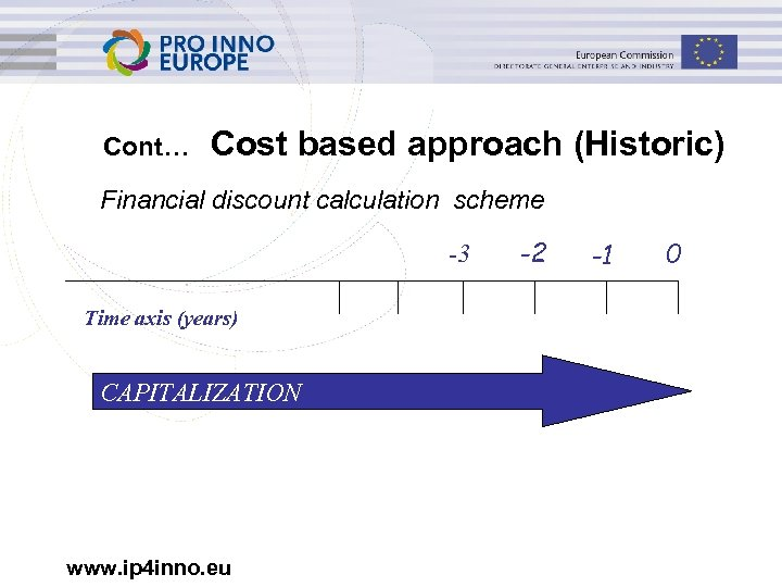 Cont… Cost based approach (Historic) Financial discount calculation scheme -3 Time axis (years) CAPITALIZATION