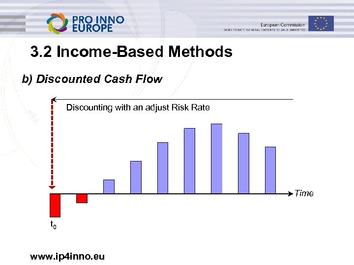 3. 2 Income-Based Methods b) Discounted Cash Flow Discounting with an adjust Risk Rate