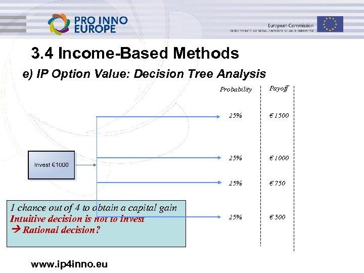 3. 4 Income-Based Methods e) IP Option Value: Decision Tree Analysis Probability 25% €