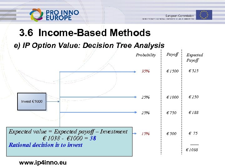 3. 6 Income-Based Methods e) IP Option Value: Decision Tree Analysis Probability € 1500