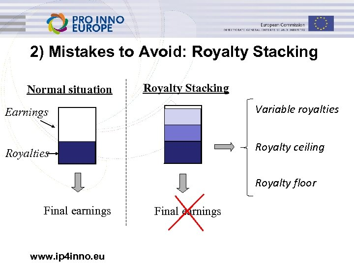 2) Mistakes to Avoid: Royalty Stacking Normal situation Royalty Stacking Earnings Variable royalties Royalty
