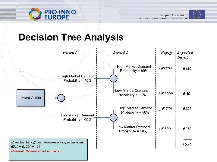 Decision Tree Analysis Period 1 Period 2 Payoff Expected Payoff € 1500 € 1000
