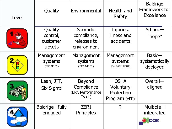 Baldrige Framework for Excellence Quality Environmental Health and Safety Quality control, customer upsets Sporadic