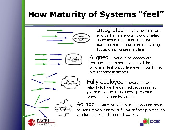 """How Maturity of Systems """"feel"""" Integrated —every requirement and performance goal is coordinated so"""