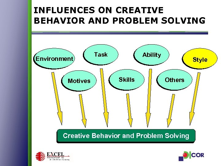 INFLUENCES ON CREATIVE BEHAVIOR AND PROBLEM SOLVING Environment Motives Ability Task Skills Style Others