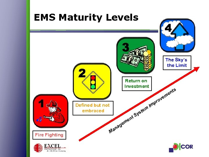EMS Maturity Levels The Sky's the Limit Return on Investment m r Defined but