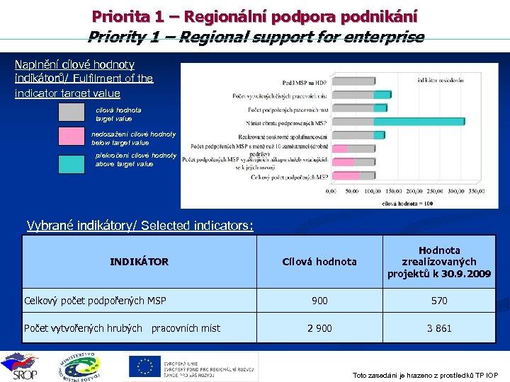 Priorita 1 – Regionální podpora podnikání Priority 1 – Regional support for enterprise Naplnění